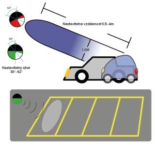 Systém obsazenosti parkoviště - radar